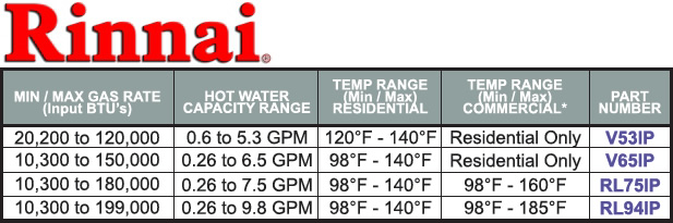 Rinnai Tankless Interior Water Heaters Meeder Equipment